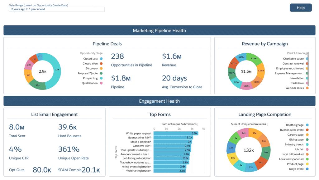 B2BMA - Marketing Manager Dashboard